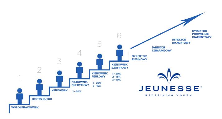 Kwalifikacje w Jeunesse global